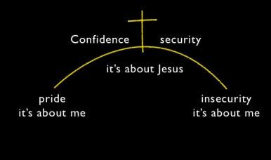 confidence1